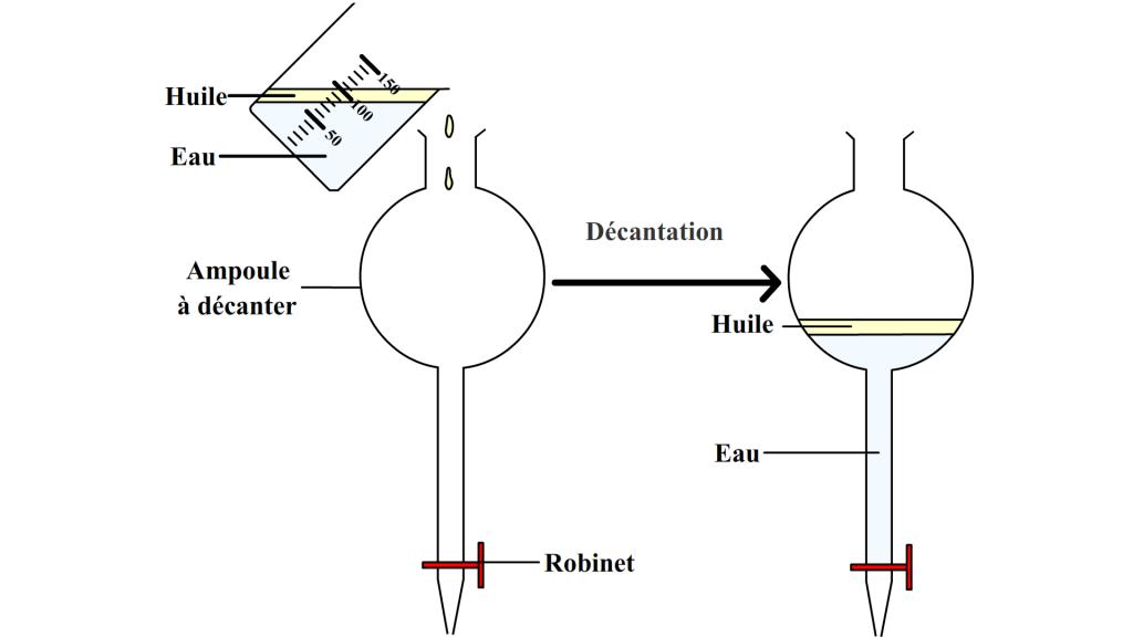 Utilisation d'une amploue à décanter
