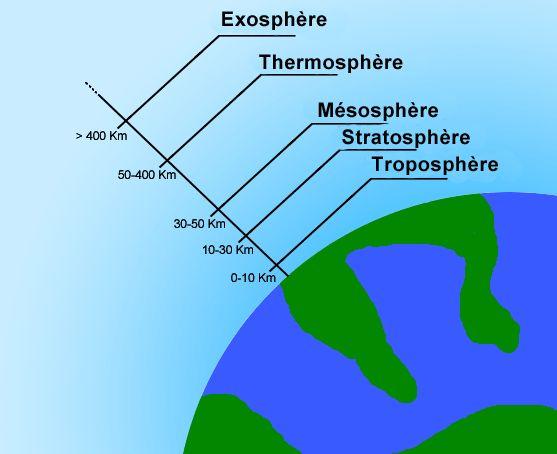 La décomposition de l'atmosphère terrestre
