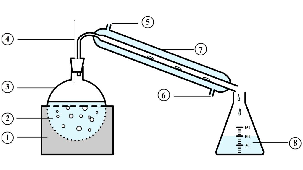 Montage à distillation