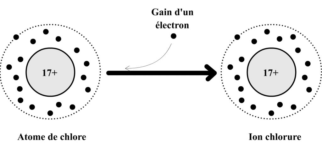 Schéma de transformation de l'atome d'aluminium en ion aluminium