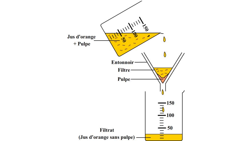 Filtration d'un jus d'orange