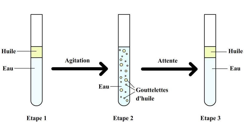 Mélange hétérogéne d'eau et d'huile