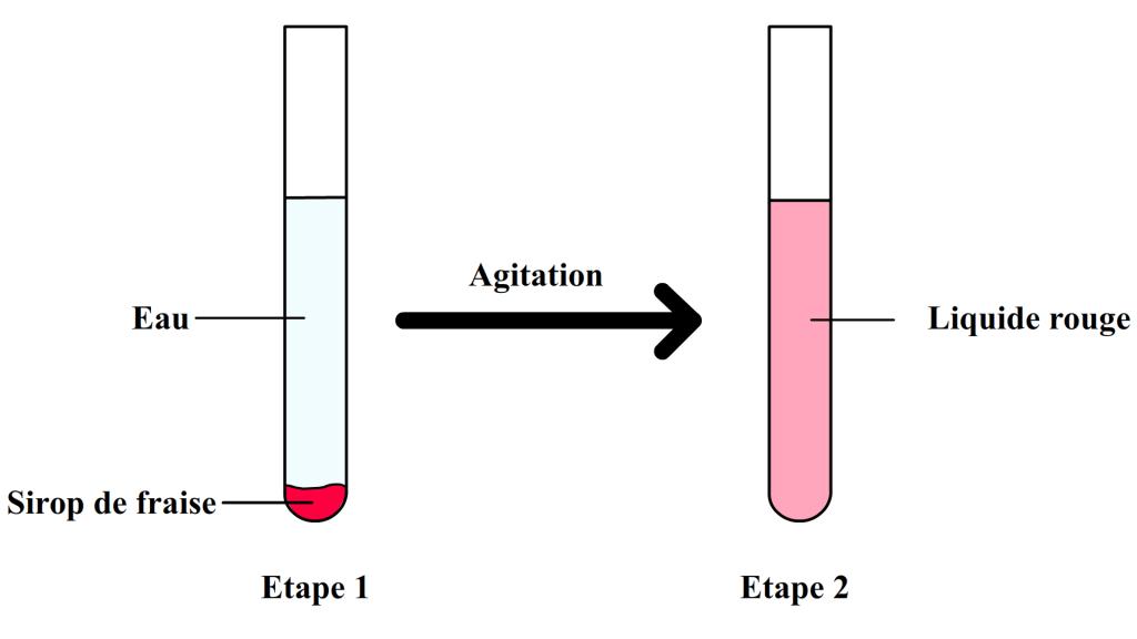 Exemple de mélange homogène: l'eau et le sirop