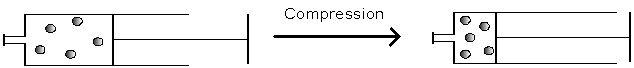 Shémas de la compression des molécules