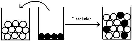 Interprétation moléculaire de la dissolution