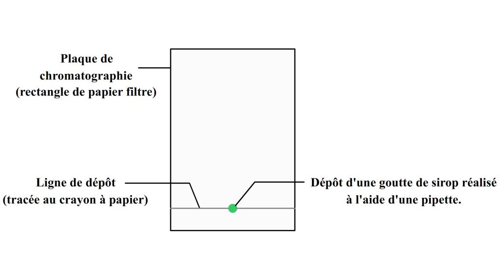 Plaque de chromatographie