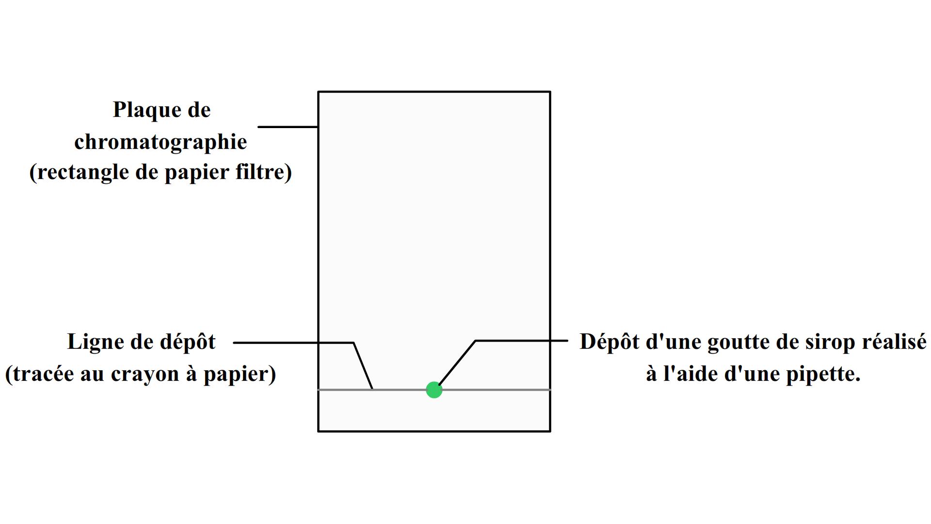Populaire La chromatographie HQ75