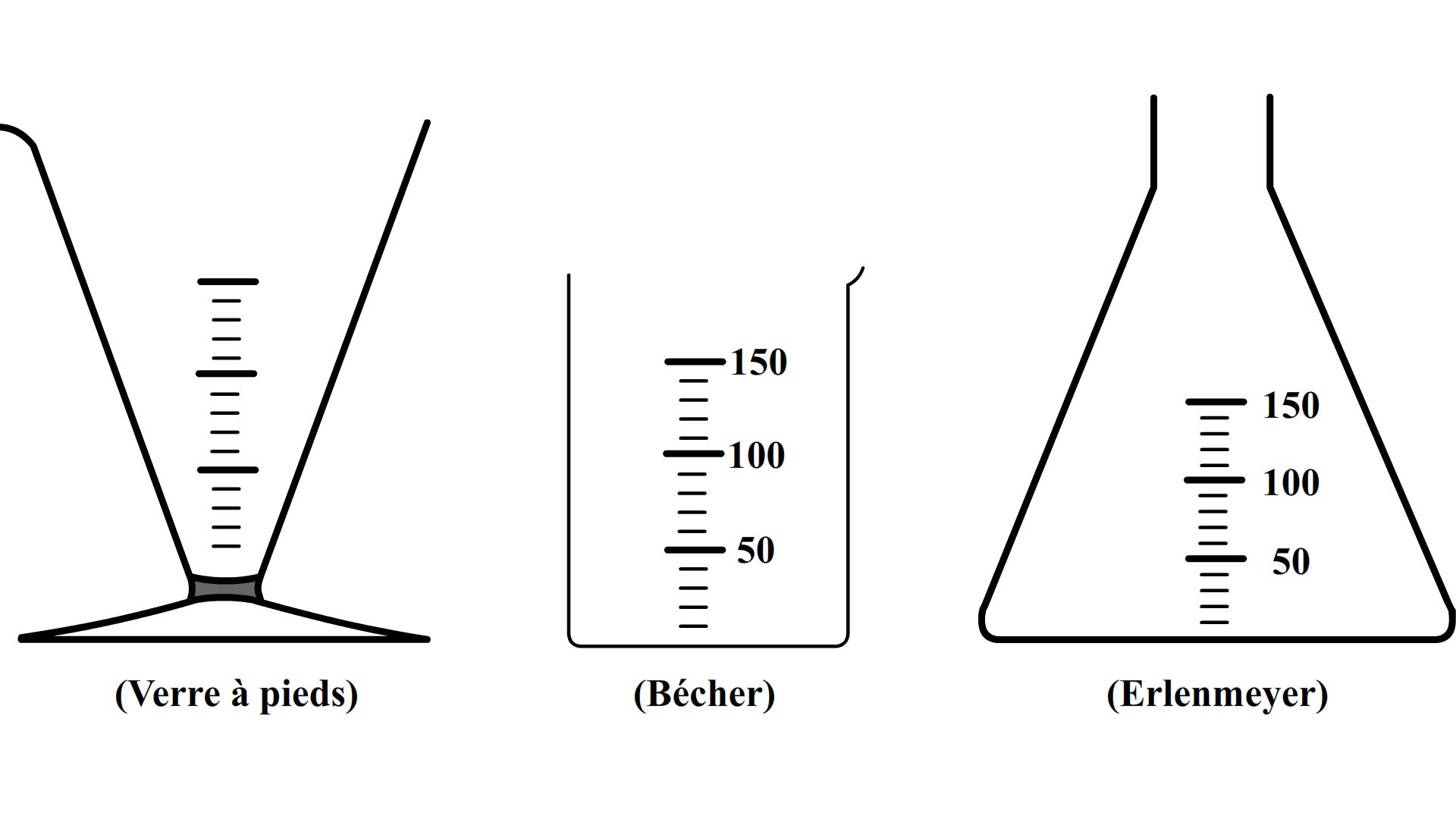 Comment mesurer un volume d 39 eau avec une prouvette gradu e - Methode simple pour mesurer terre ...