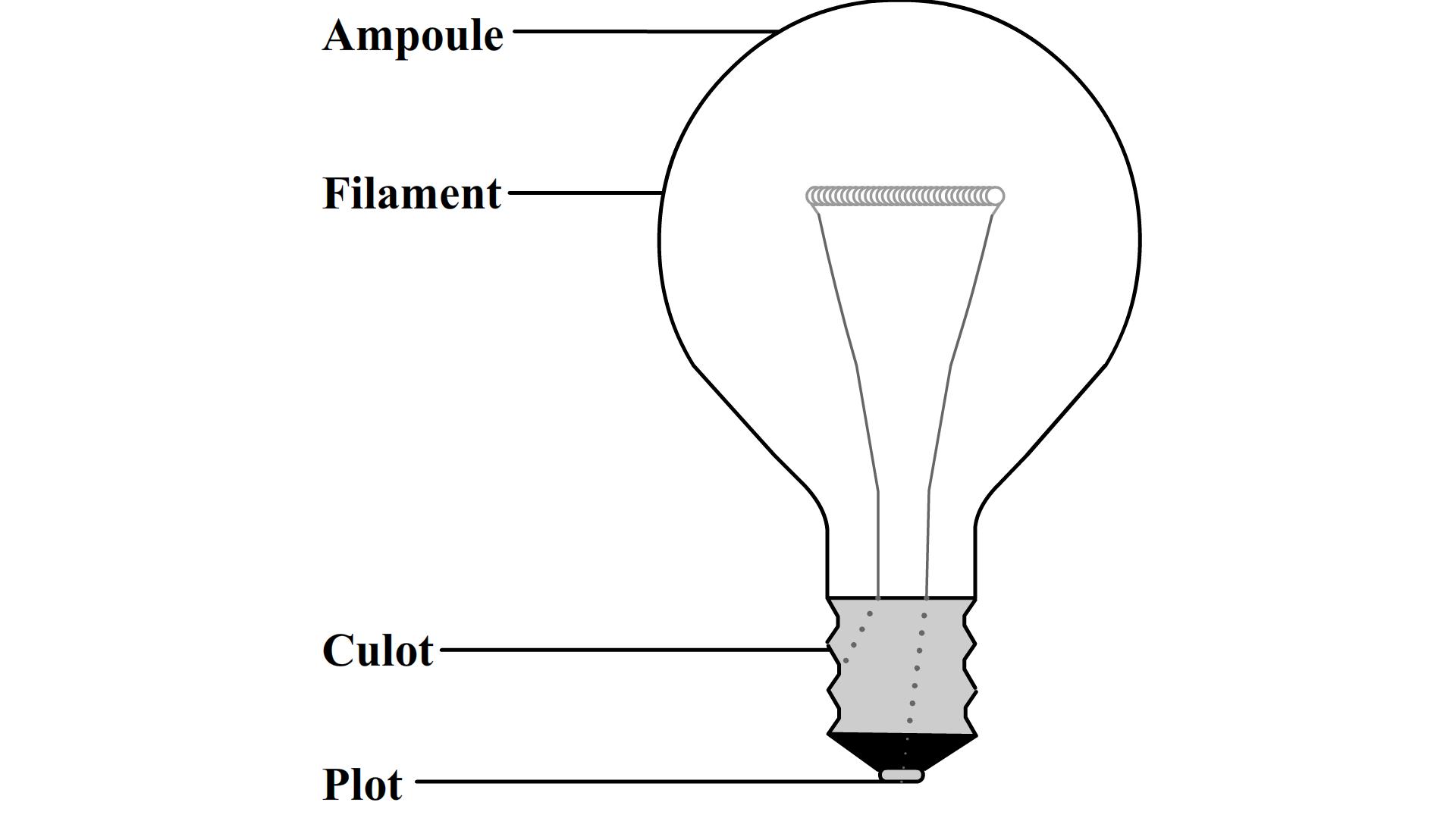 Le mat riel lectrique de base au coll ge cours - La lampe a incandescence ...