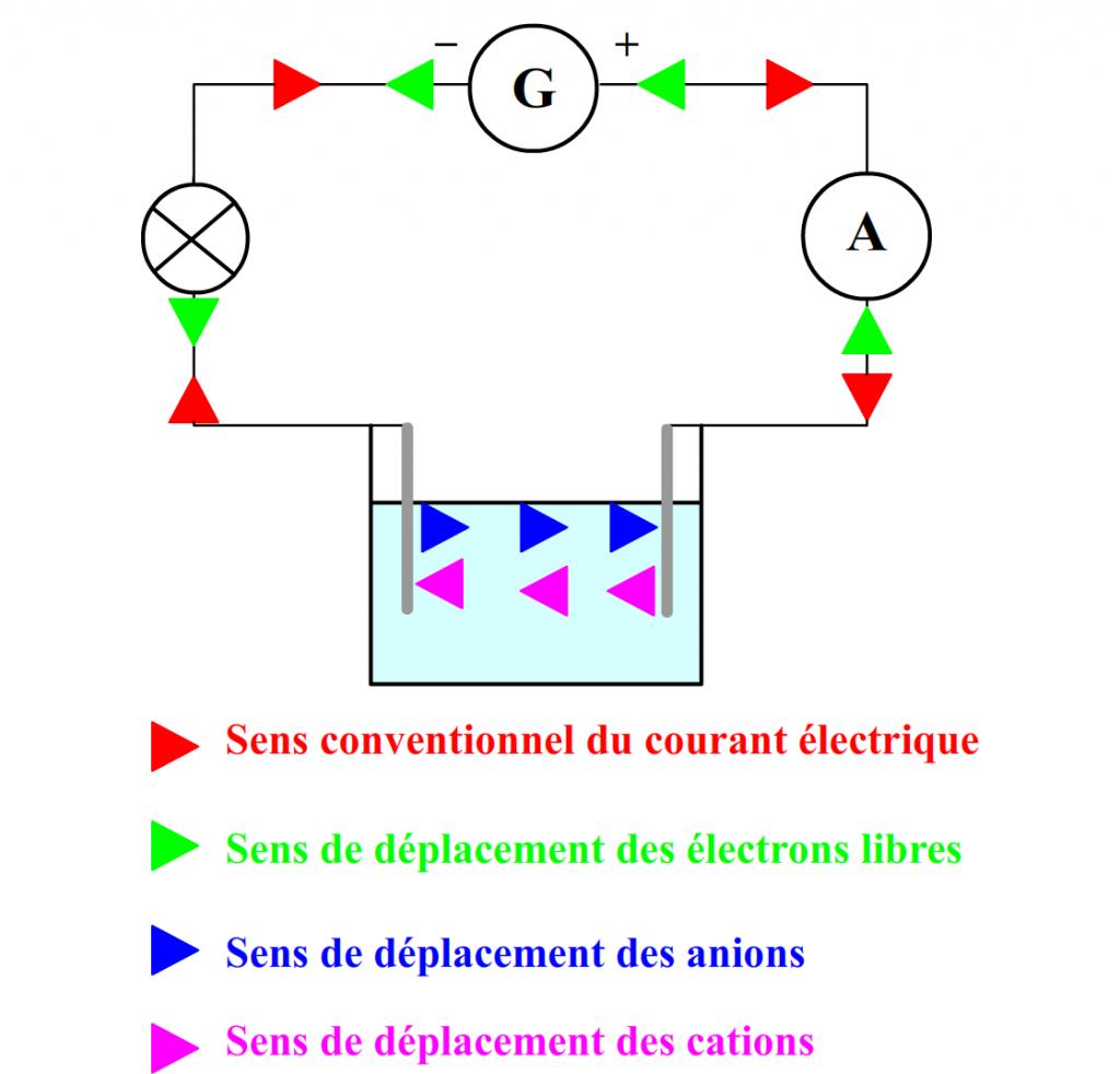 Sens du courant et sens de déplacement des particules électriquement chargées dans un circuit comportant une solution