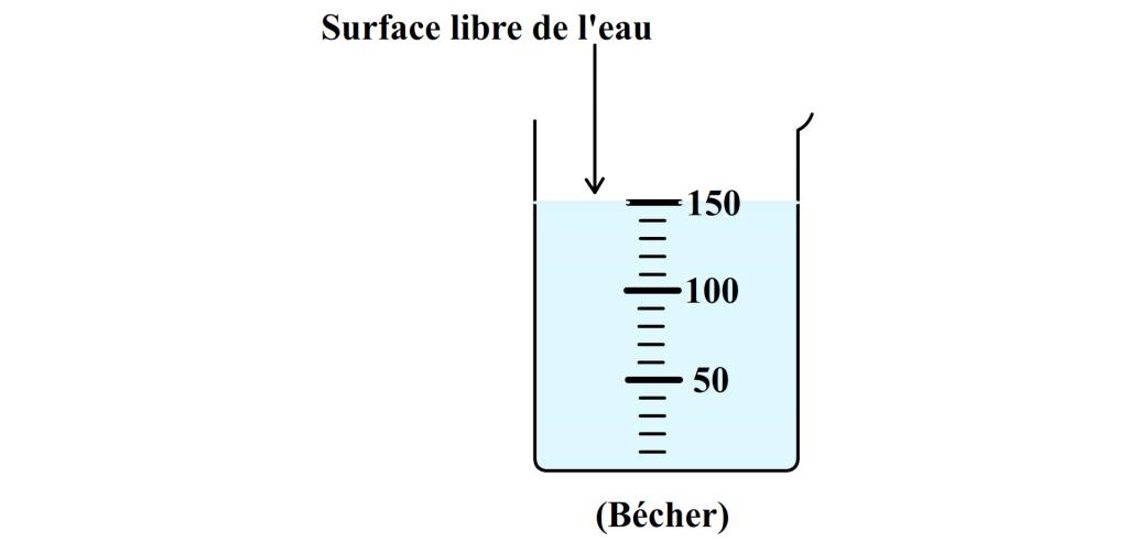 surface libre de l'eau