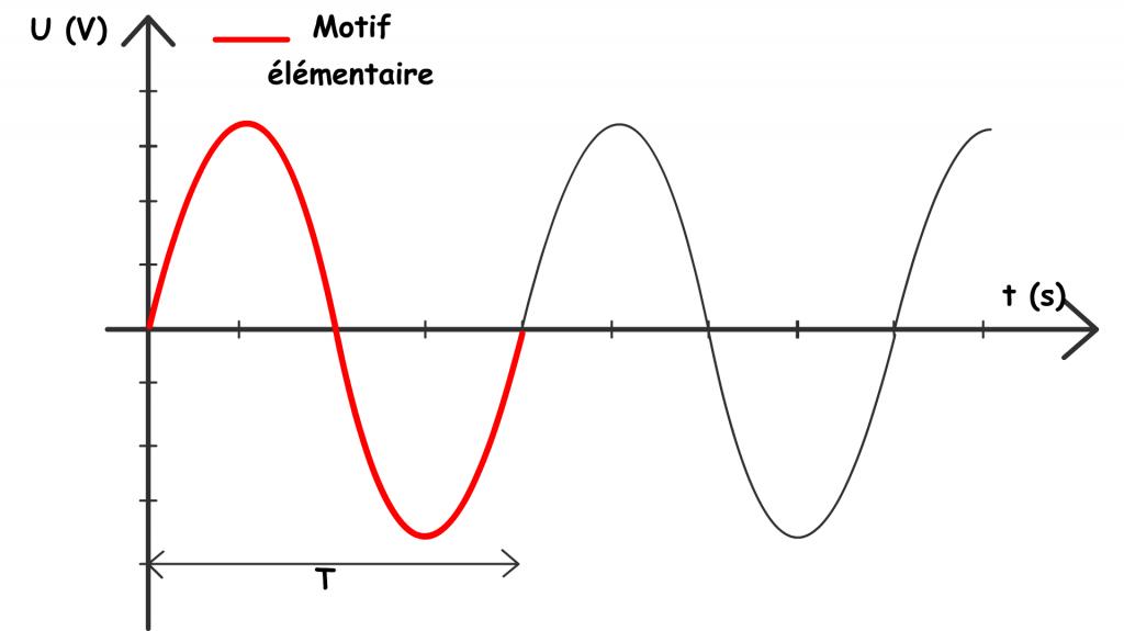 motif élémentaire et période d'une tension périodique sinusoidale