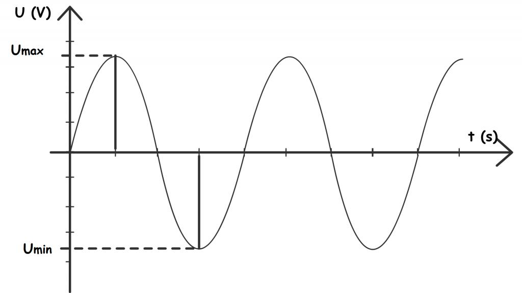 tension-periodique-tension-maximale-minimale