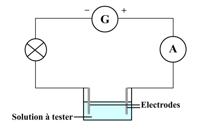 test de conductivité sur un liquide