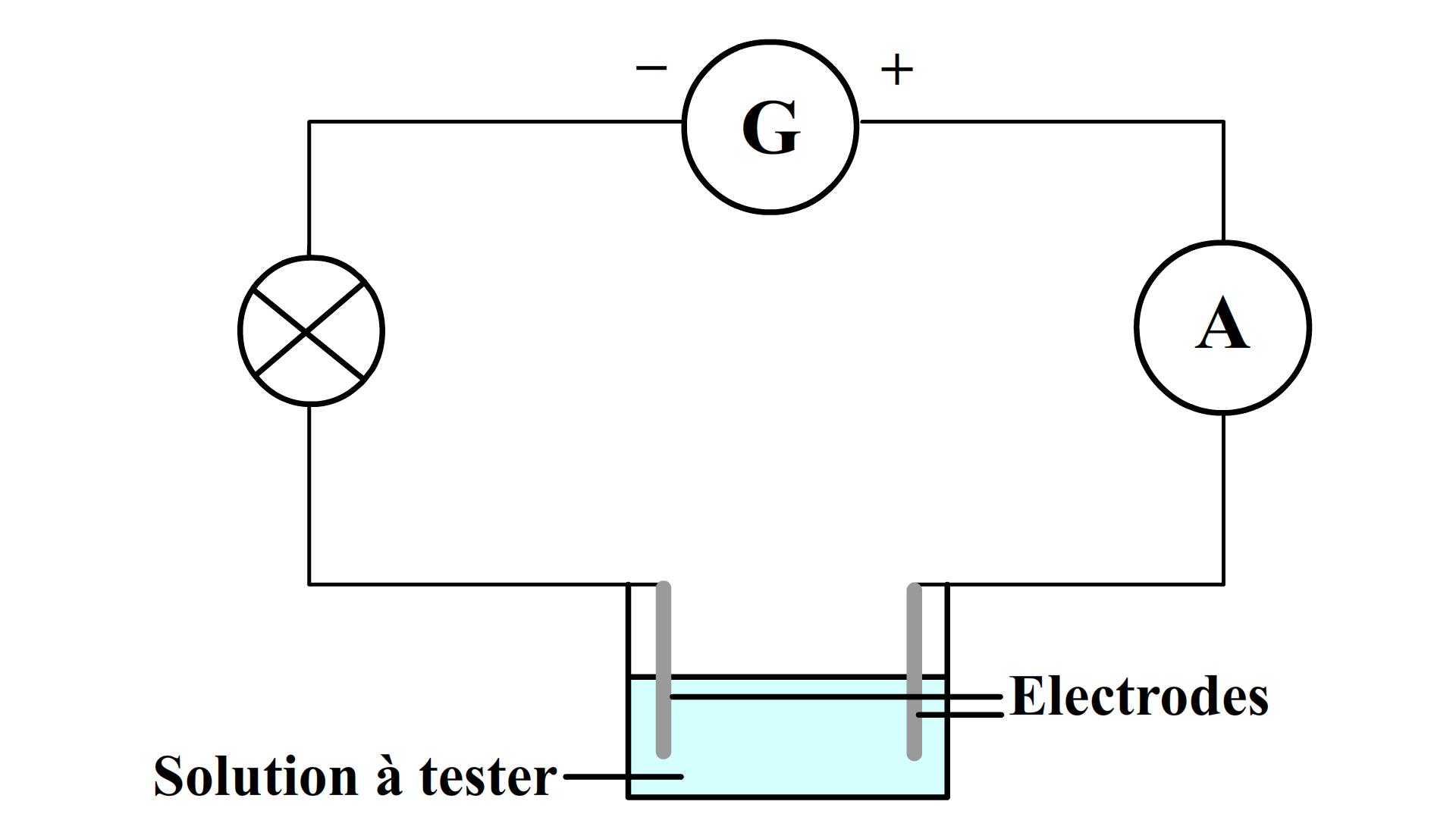 Les solutions aqueuses conductrices - Comment tester un circuit electronique ...