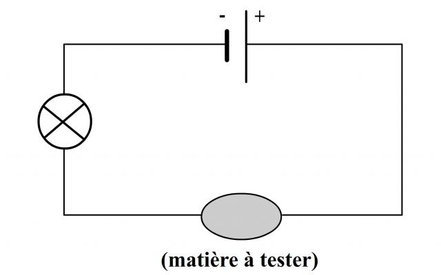 test de conductivité sur un solide