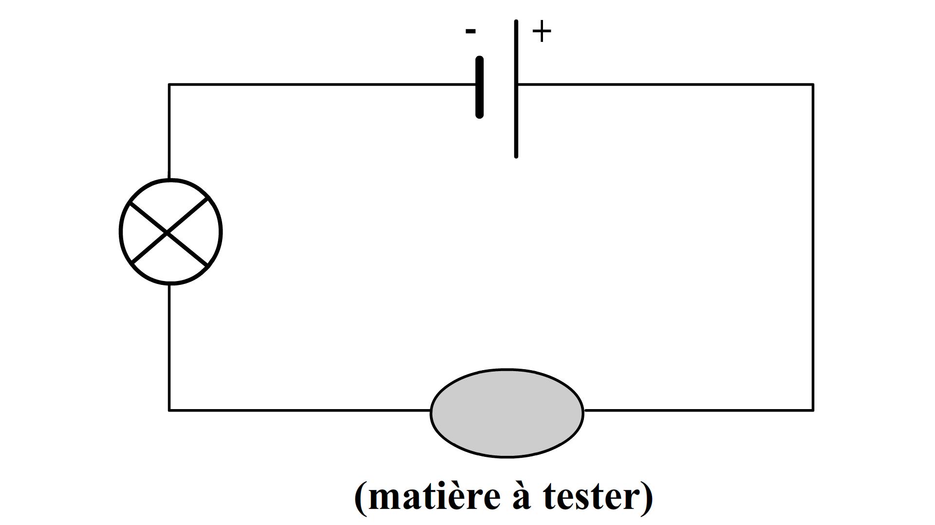 Les conducteurs et les isolants cours - Comment tester un circuit electronique ...