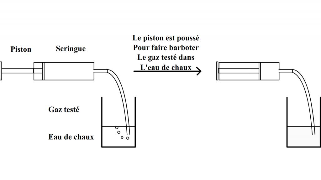 test de reconnaissance du dioxyde de carbone barbottage