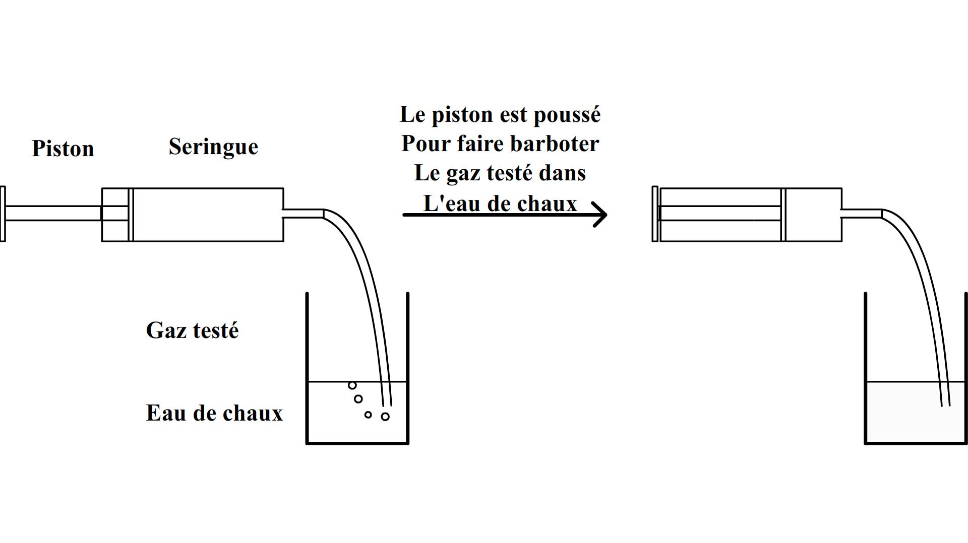 Superior A Quoi Sert L Eau De Chaux #4: Test De Reconnaissance Du Dioxyde De Carbone Barbottage