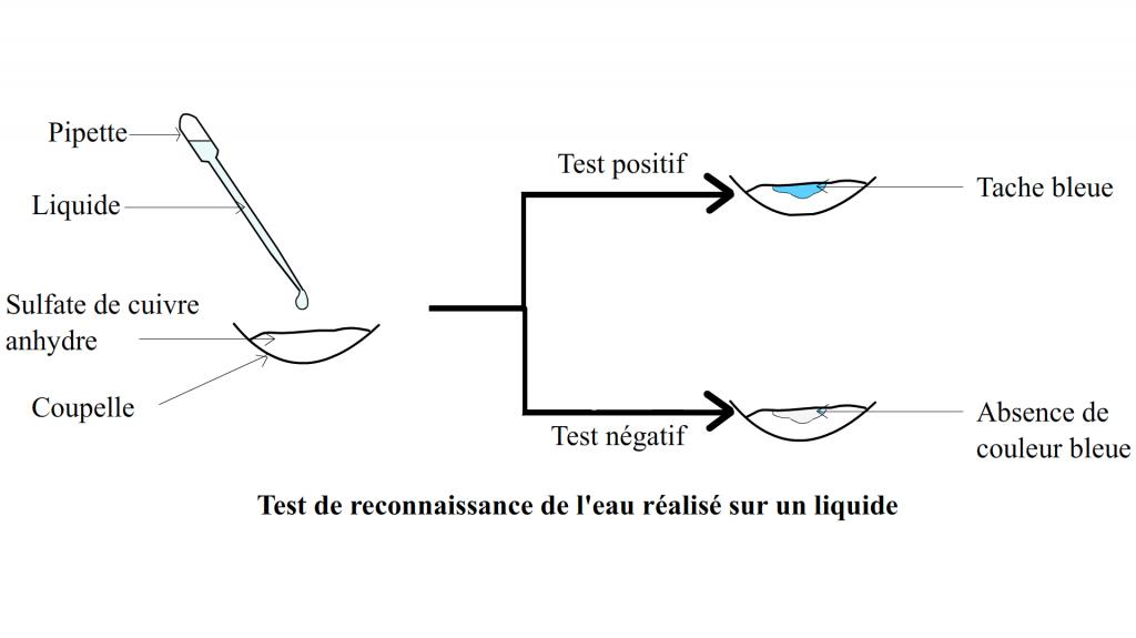 test de receonnaissance de l'eau sur un liquide