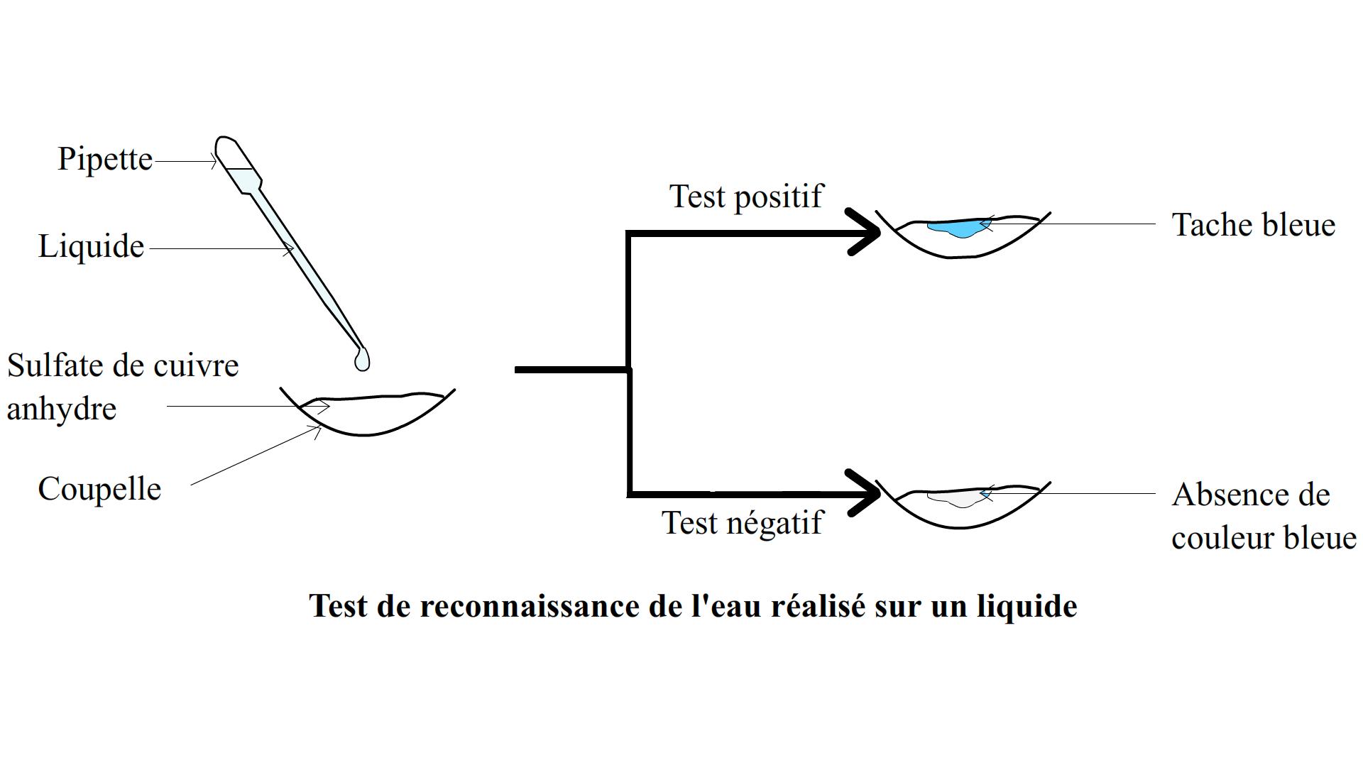 Le test de reconnaissance de l 39 eau for Test de durete de l eau