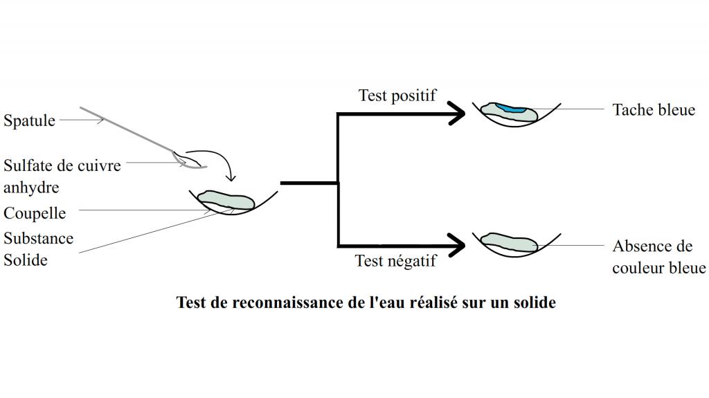 test de receonnaissance de l'eau sur un solide