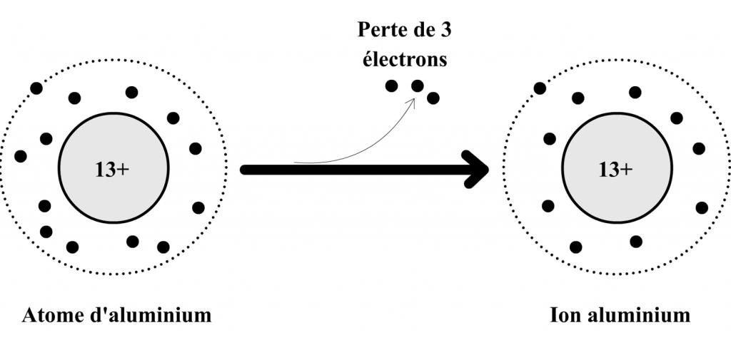 transformation-atome-aluminium-ion-aluminium