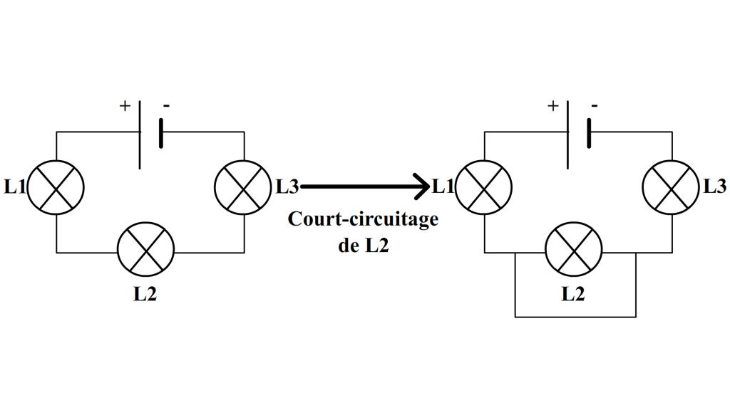 Court circuit dans un circuit en série