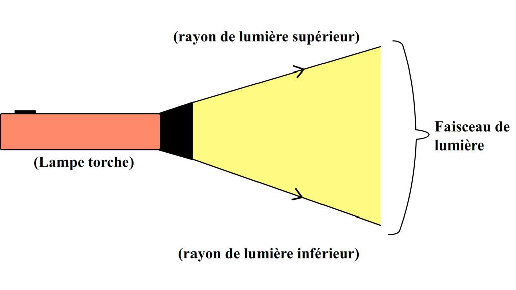 exemple faisceau de lumière