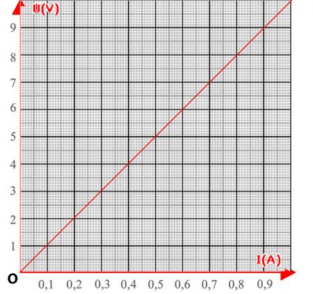 origine-dun-repere-gradue