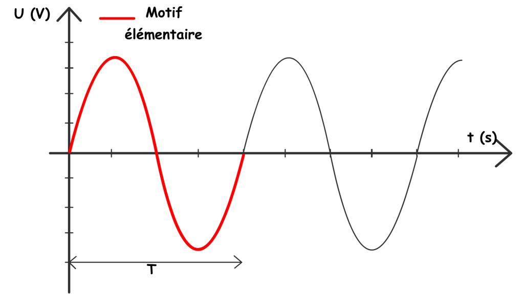 periode-et-motif-elementaire