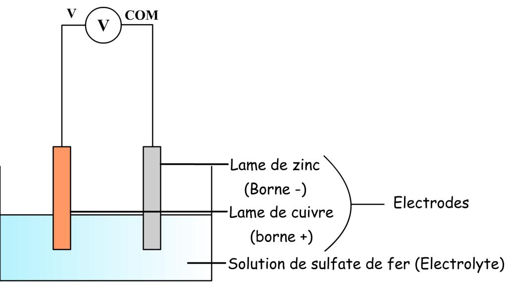 La pile au sulfate de cuivre