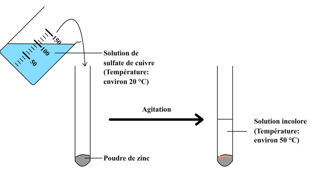 Réaction entre le zinc et une solution de sulfate de cuivre
