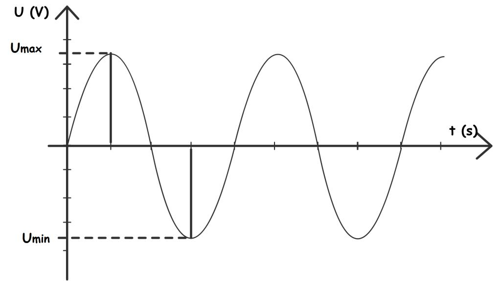 tension-maximale-et-minimale