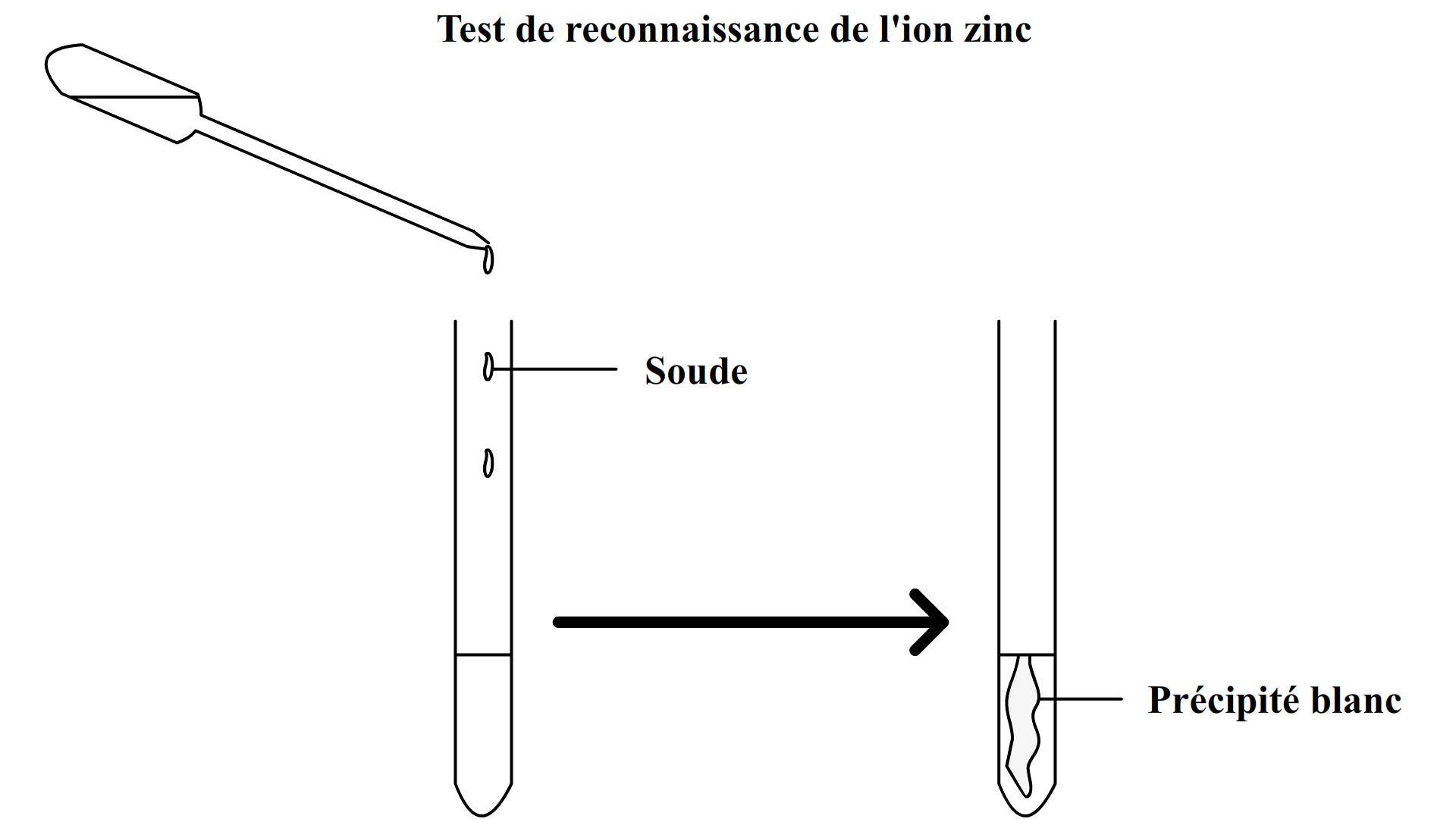 transformation chimique solution de sulfate de cuivre et poudre de zinc cours. Black Bedroom Furniture Sets. Home Design Ideas