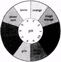 brevet-2011-technologique-03-papier-ph